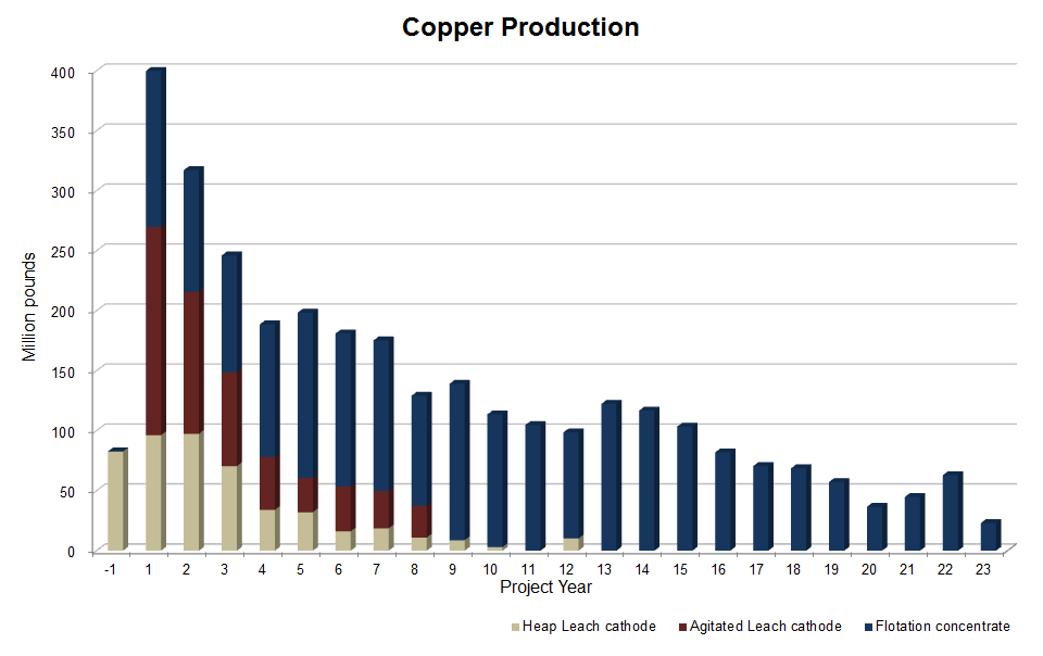 Copper-Production-300x184