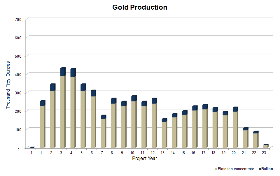 Gold-Production-300x183