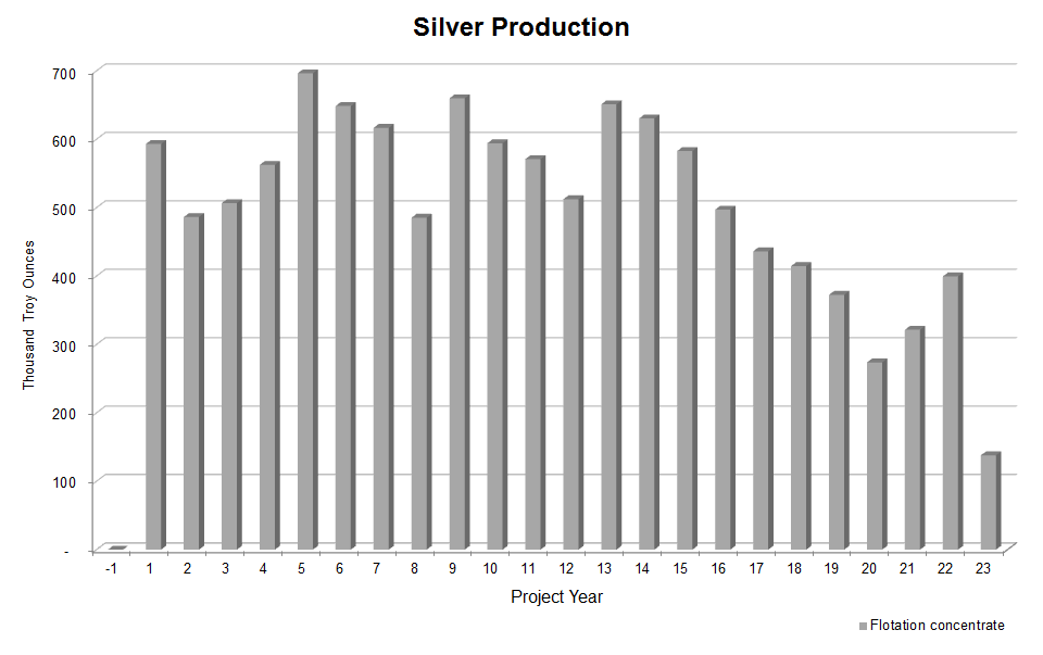 Silver-Production-300x184